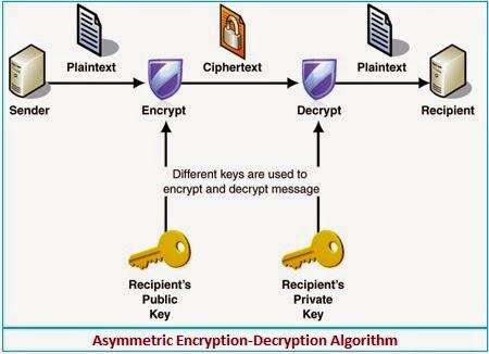 asymmetric পুরনো টিউন এডিটর আজকের বিষয় : Cryptography! the father of Information Security
