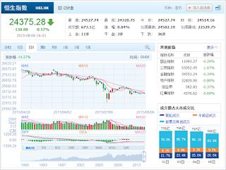 中国株コバンザメ投資 香港ハンセン指数20150806