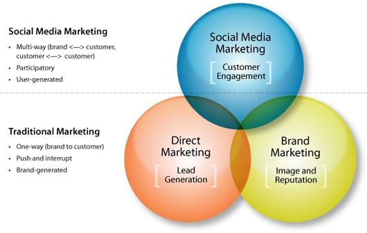 social media, marketing, social media marketing