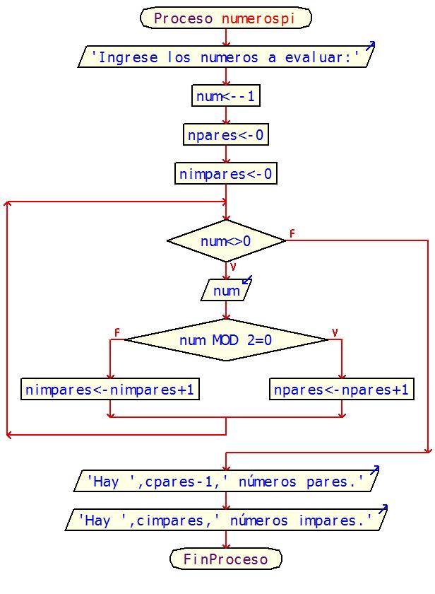 E portafolio prctica 8 diagrama de flujo ccuart Gallery