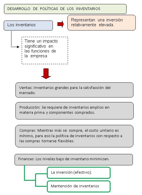 Desarrollo de políticas de inventarios.