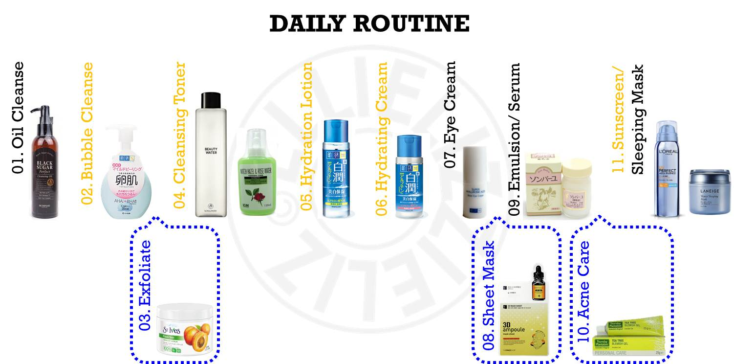 Skincare routine order night
