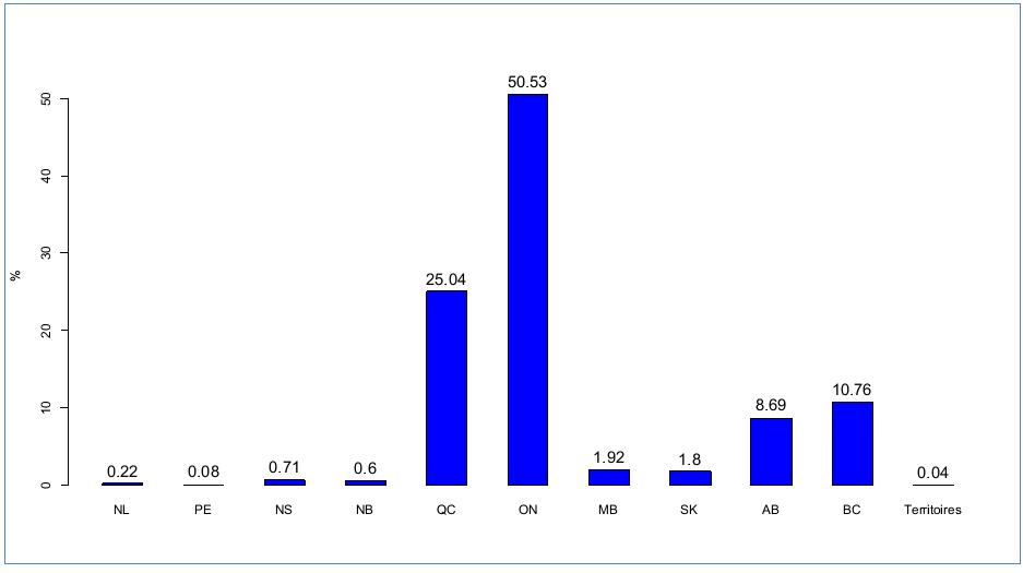 Figure 2: Part en pourcentage des brevets d'invention octroyés part l'USPTO aux institutions canadiennes, 1980-2012, Source des données: Institut de la statistique du Québec