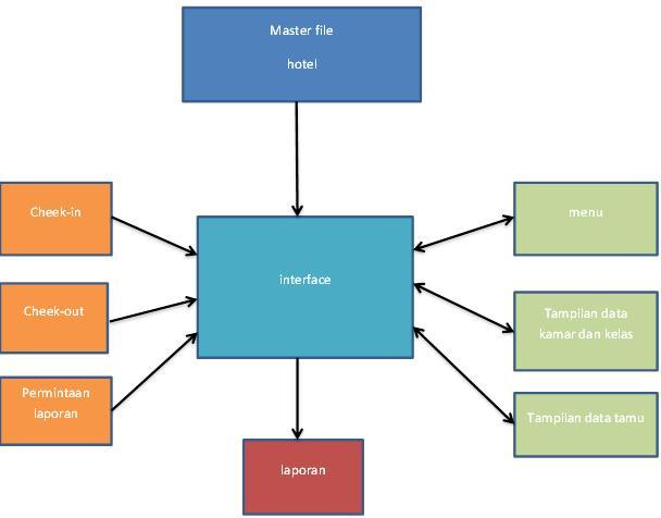 Contoh Research Proposal Teknik Infromatika