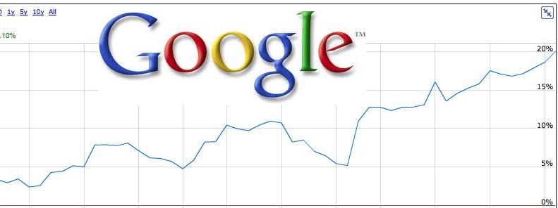 ganar dinero acciones google