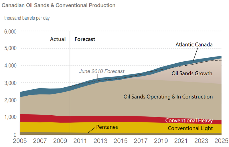 the development of oil sands in