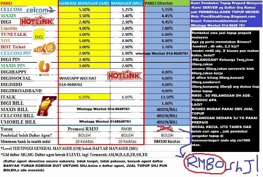 CELCOM5.5%MAXIS3.5%XOX5%UMOBILE4%DIGI2.4%H'TICKET3.3%TunetalkYuranRM39.99 SHJA (P'Dftr014-9049 761)