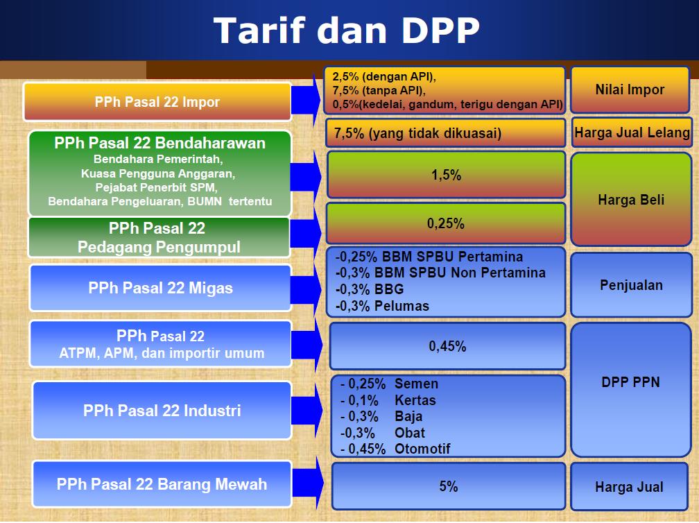 Skema tarif dan dasar pengenaan pajak PPh Pasal 22