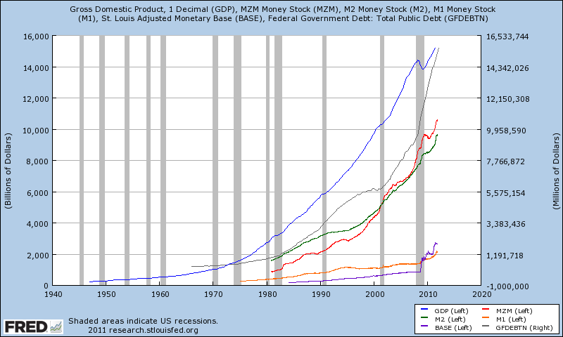 [Image: GDP%2Bwith%2Bmoney%2Bsupply%2Band%2Bdebt.png]
