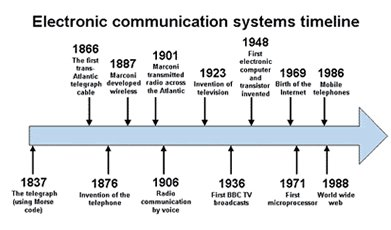 evolution of communication technology pdf