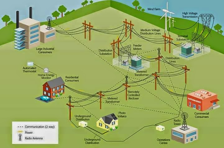 Power Generation Transmission And Distribution By Smart Grids