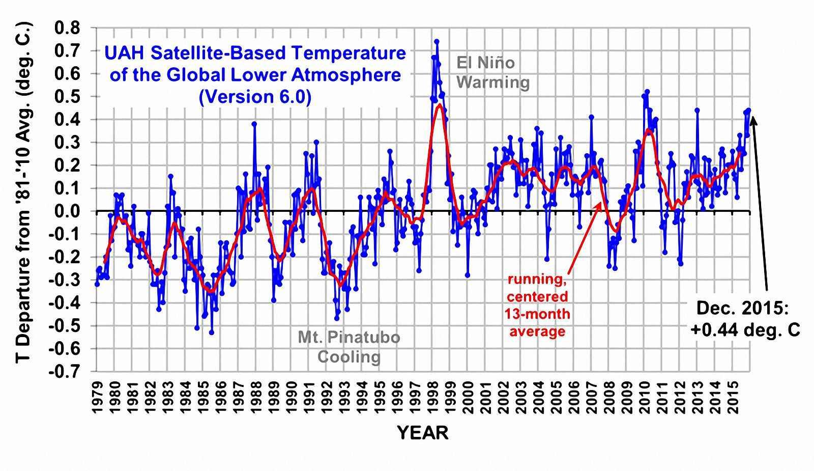 As medições satelitais posicionam a temperatura de 2015 na média dos últimos 20 anos. 1998 e 2010 foram mais quentes que  2015. Imagem cortesia de drroyspencer.com.