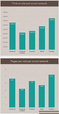 Time Spent On Social Networks image from Bobby Owsinski's Music 3.0 blog