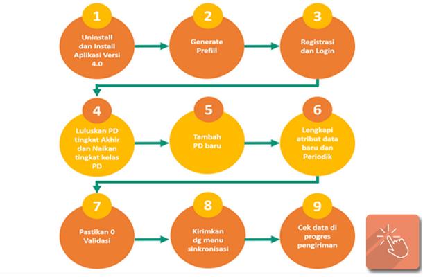 Manual dan Tahapan Pengisian/Pengerjaan Aplikasi Dapodik 4.0.0 Tahun 2015