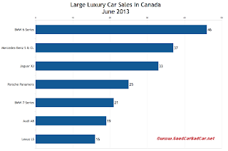 Canada June 2013 large luxury car sales chart