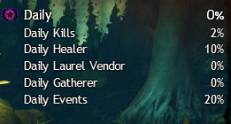 Guild Wars 2 Daily Achievement Kills, Healer, Laurel Vendor, Gatherer, Events