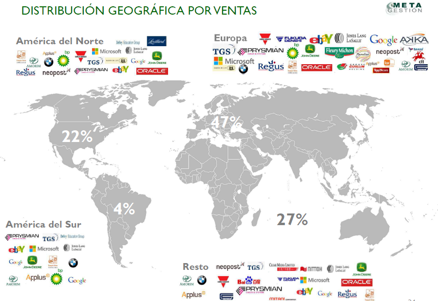 Distribucion geografica metavalor internacional