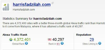 ranking alexa harrisfadzilah