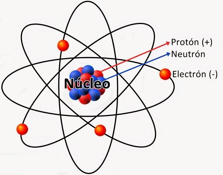 Resultado de imagen para el modelo de un átomo