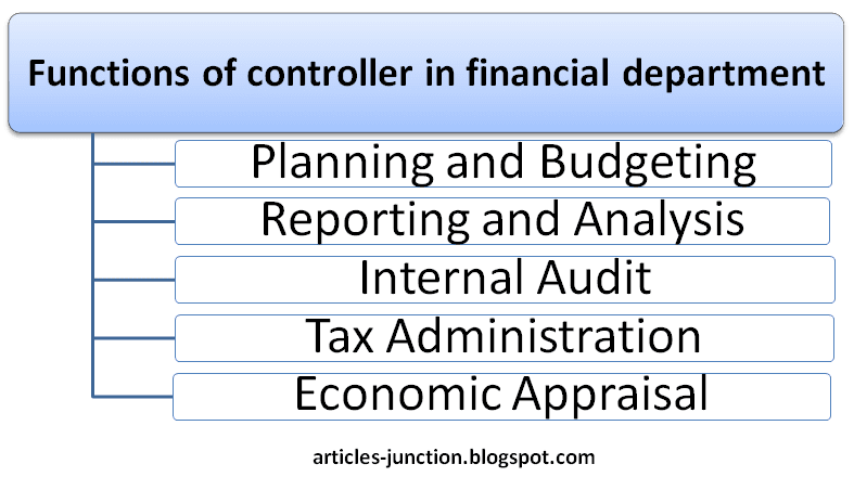 Functions of controller in financial department