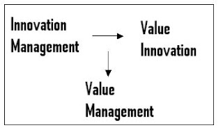Birth of Value Management