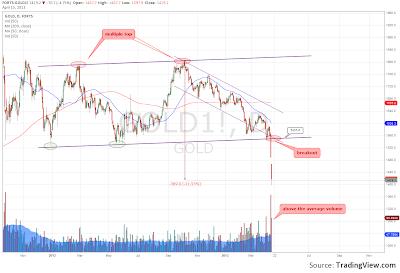 Gold Price Under Pressure