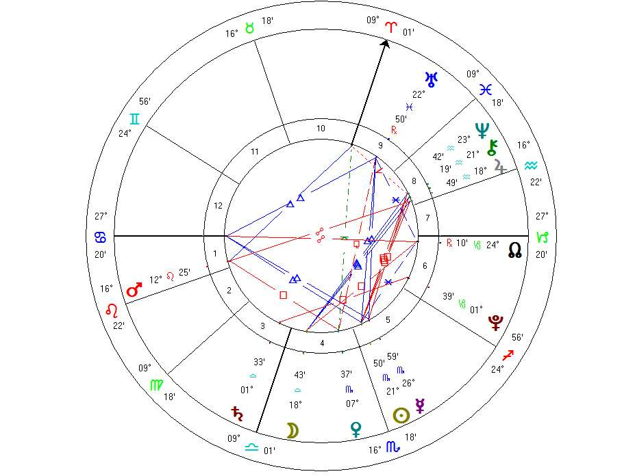 Dating sites based on zodiac