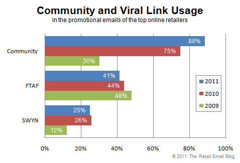Community & Viral Link Usage in Retailers' Emails