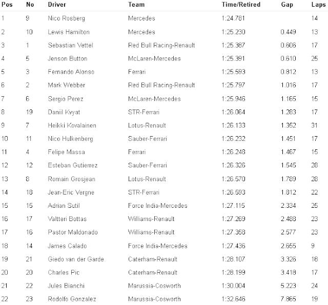 F1 Practice-1 Result Brazilian GP 2013 for www.Formula1Race.co.uk courtesy Formula1-com