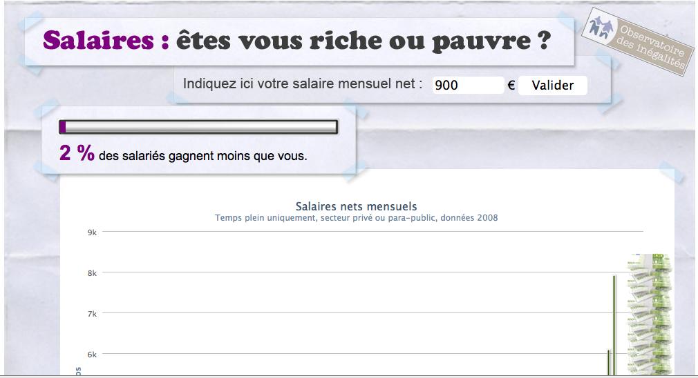 calculateur des in 233 galit 233 s smic horaire net 2012 tout le smic 2012