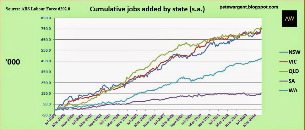 Cumulative jobs added by state
