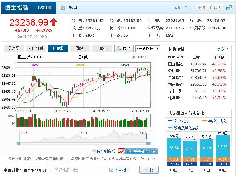 中国株コバンザメ投資 香港ハンセン指数20140710