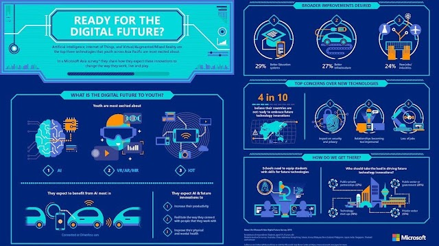 Ready for digital future ?