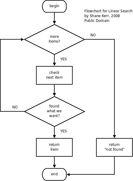 Code C++: Tìm kiếm tuần tự