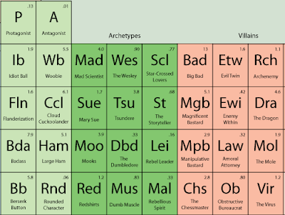 8 creative periodic tables mental floss for Table design names