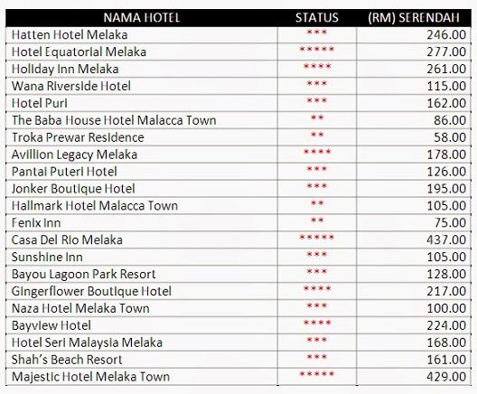Bersama Ini Aku Lampirkan Beberapa Hotel Yang Terkemuka Untuk Rujukan Sekiranya Kalian Berhasrat Bercuti Di Melaka