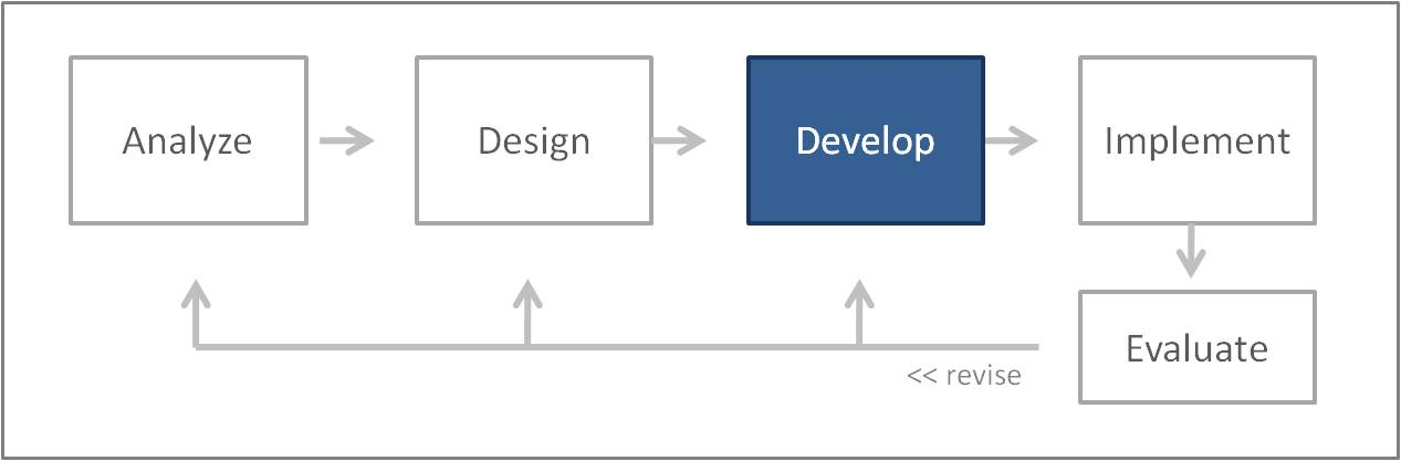 Process Development Phase : Reflections on learning success addie process
