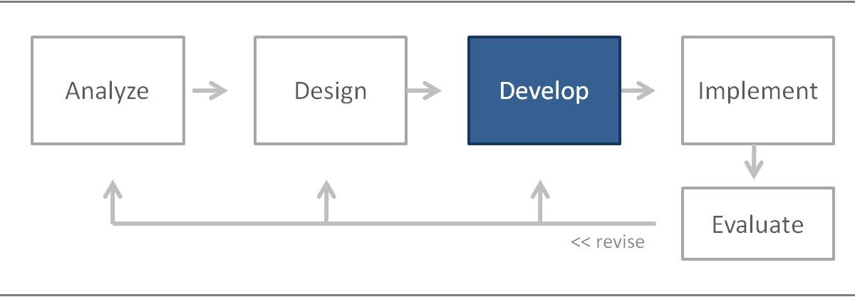 job design reflection