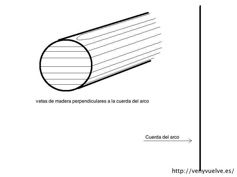 las vetas de madera perpendiculares a la cuerda