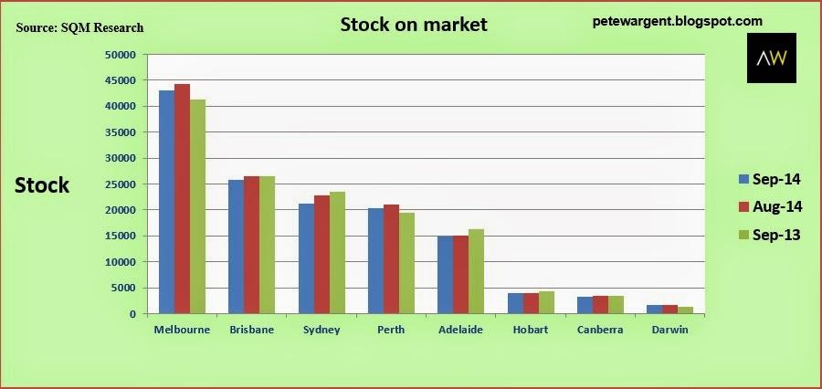 Stock on market