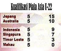 Kualifikasi Piala Asia U-22