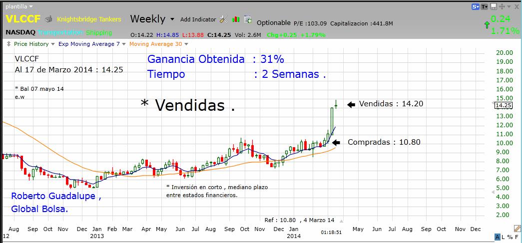 http://www.global-bolsa.com/index.php/articulos/item/1687-vlccf-nasdaq-vendidas-ganancia-31-en-2-semanas-por-roberto-guadalupe
