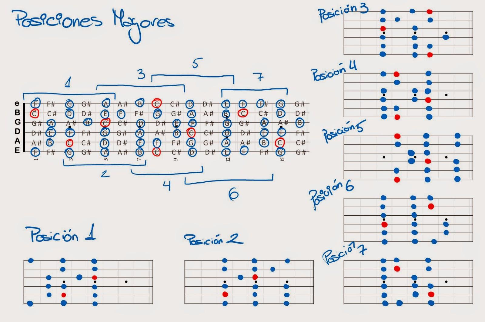 Posiciones escalas mayores guitarra
