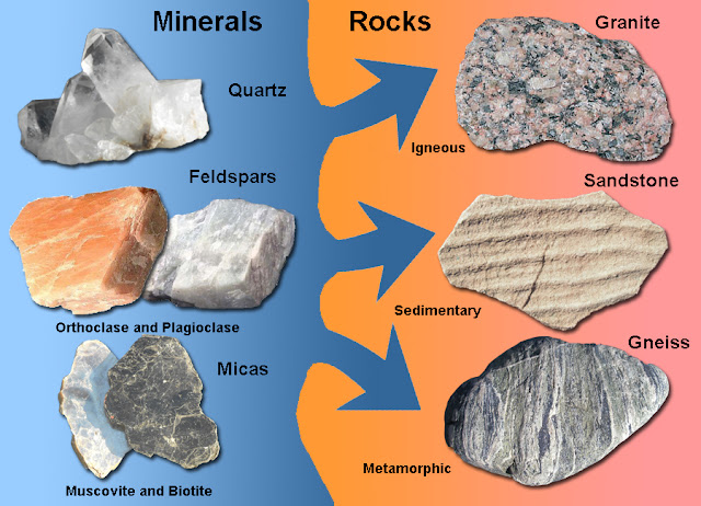 The mineral composition of a rock reflects the physical environment and geologic history where a rock formed.
