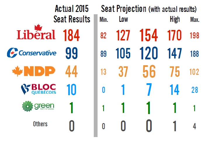 election polls projections
