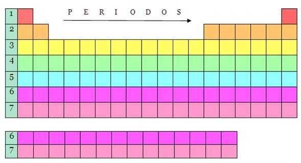 blog de quimica tabla peri dica - Tabla Periodica De Los Elementos Quimicos En Excel