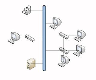 topologi tree (pohon) atau topologi Hierarchical