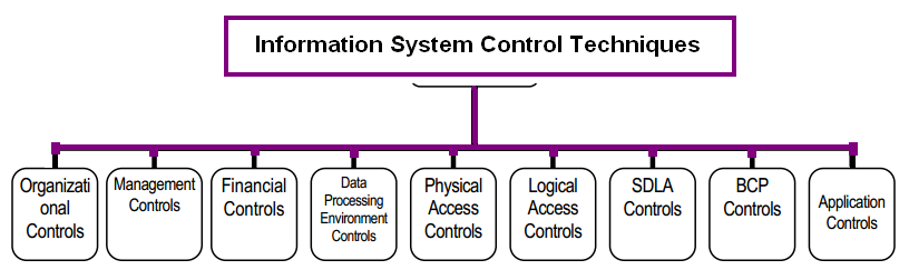 information system controls Certified in risk and information systems control (crisc) certification  information from gocertifycom, the it certification resource center.