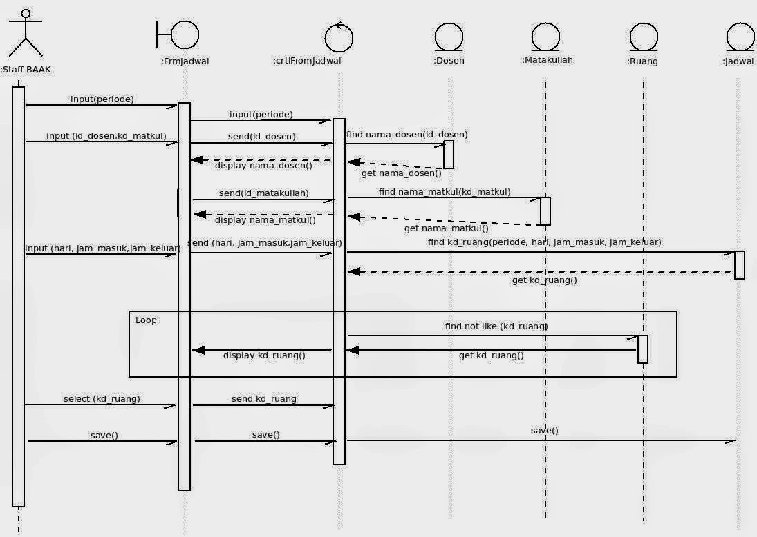 uml sequence diagram wiring diagrams