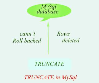Truncate mysql command